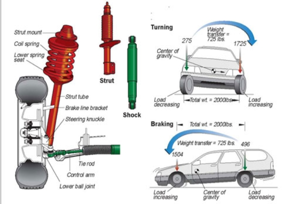 Shocks For Cars Diagram Automotive Wiring Diagram